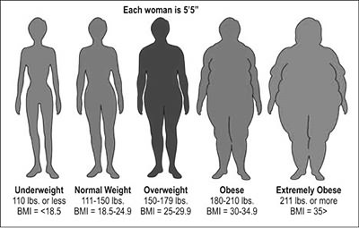 Bmi lose weight calculator