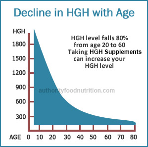 HGH Correlation with Age