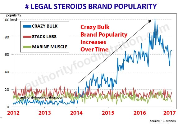 Market Trends of Legal Steroids